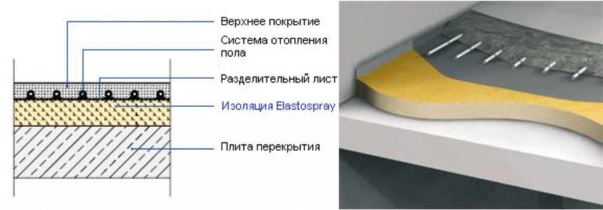 Теплоизоляция для электрического теплого пола
