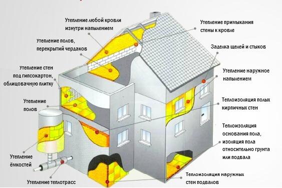 Утепление стен. Теплоизоляция стен пеной