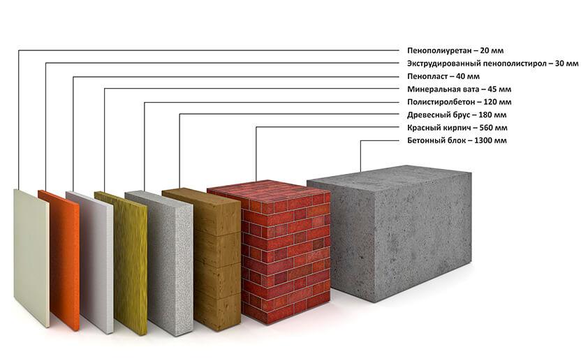 Материалы для теплоизоляции крыши